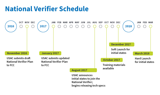 National Lifeline Eligibility Verifier to Launch in Six